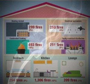 Potential causes of fire in the home post